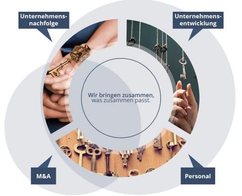 omegaconsulting intern - 5. bundesweites Partnertreffen 11